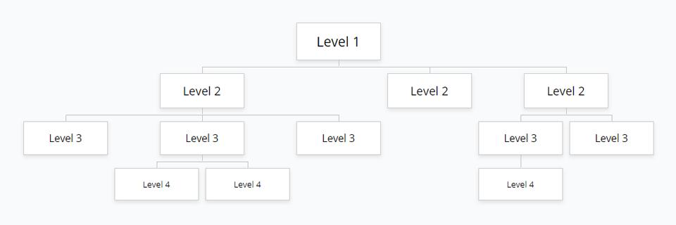 Multilevel Dropdowns - Website Structure Tree